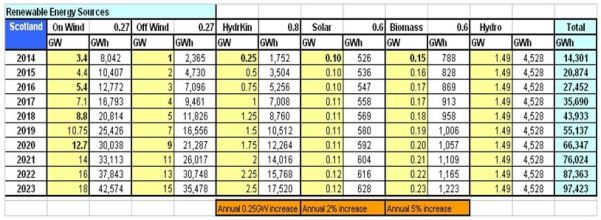 TABLE_Scot Renewable Elect Sources 2014-2023 SEct 5.0