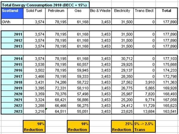 TABLE_Scot Total Energy Cons 2011-2023 DATA DEC Sect 5.0