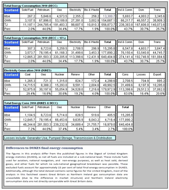 TABLE_Summary Scotland Energy 2010 MULTI