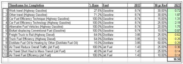 Timeframe for Completion Petroleum Reductions TABLE