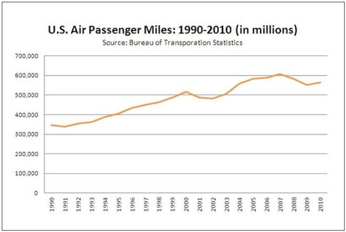 US Air Passenger Miles 1990-2010 GRAPH