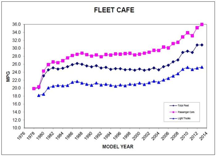 US Car Fleet MPG 1976-2014 GRAPH