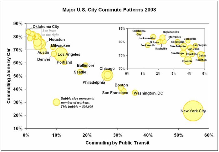 US City Commute Patterns 2008 BUBBLE