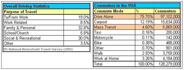 US Commuters and Driving Stats Table