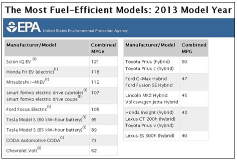 US EPA Most Fuel Efficient Cars 2013 TABLE