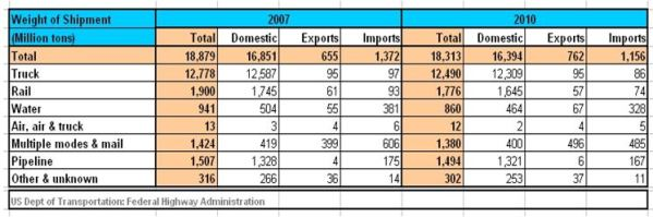 US Freight Tonnage 2007 2010 TABLE