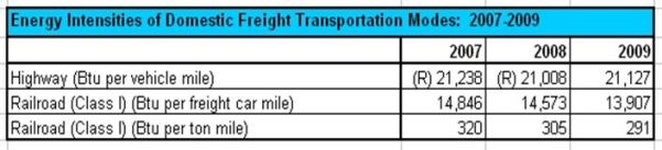 US Freight Tranportation Modes 2007-2009 TABLE